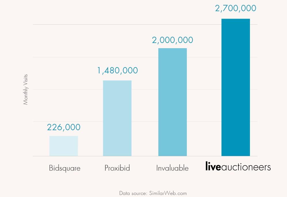 monthly visits per online bidding platform